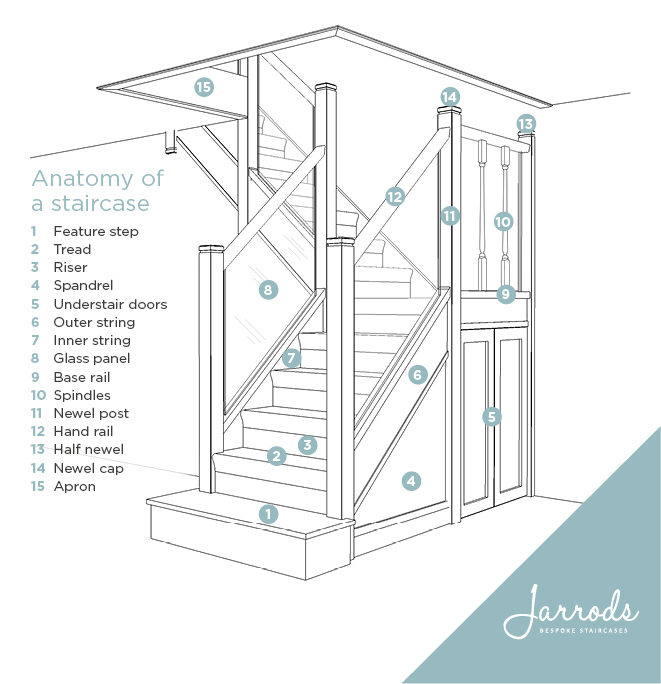 Anatomy Of A Staircase Jarrods